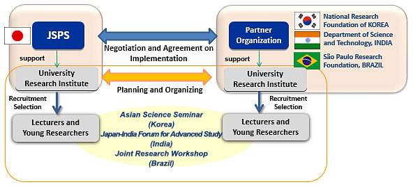 Academic Workshops and Seminars for Young Researchers | Japan
