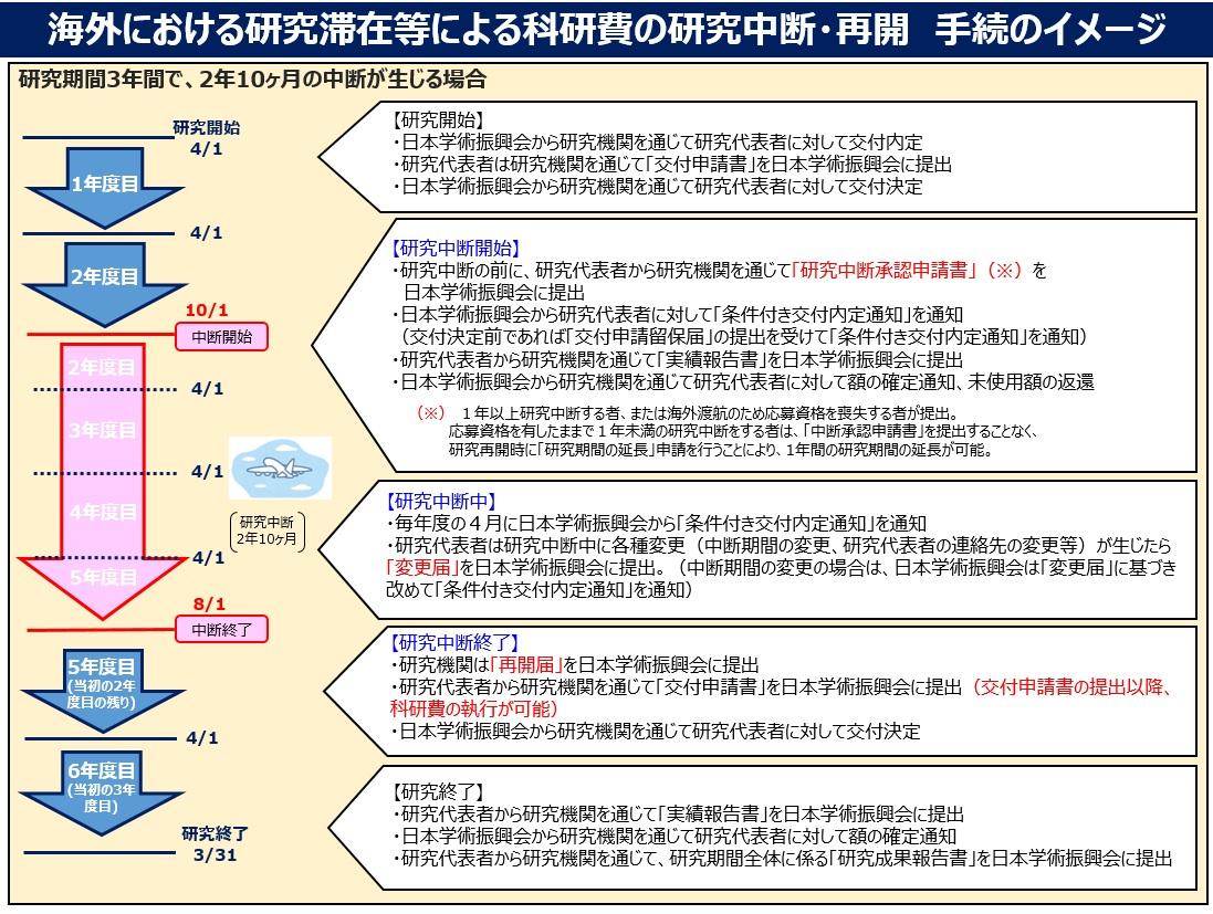 日本学術振興会からのお知らせ | 科学研究費助成事業|日本学術振興会